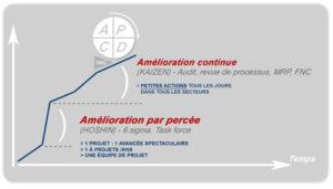 graphique-lean-management