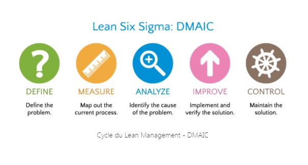 La méthode Lean DMAIC